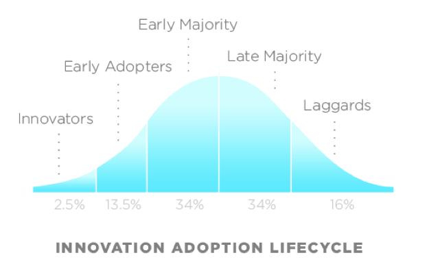 Innovation Adoption Lifecycle